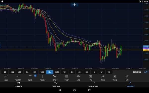 OANDA fxTrade for Android screenshot 10
